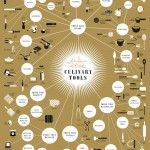 Pop Chart Lab - The Splendiferous Array of Culinary Tools Poster