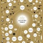 Pop Chart Lab - The Splendiferous Array of Culinary Tools Poster