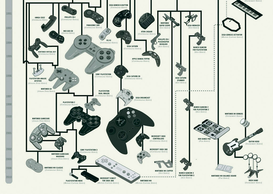 The Evolution of Video Game Controllers | BLDGWLF