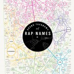 The Grand Taxonomy of Rap Names