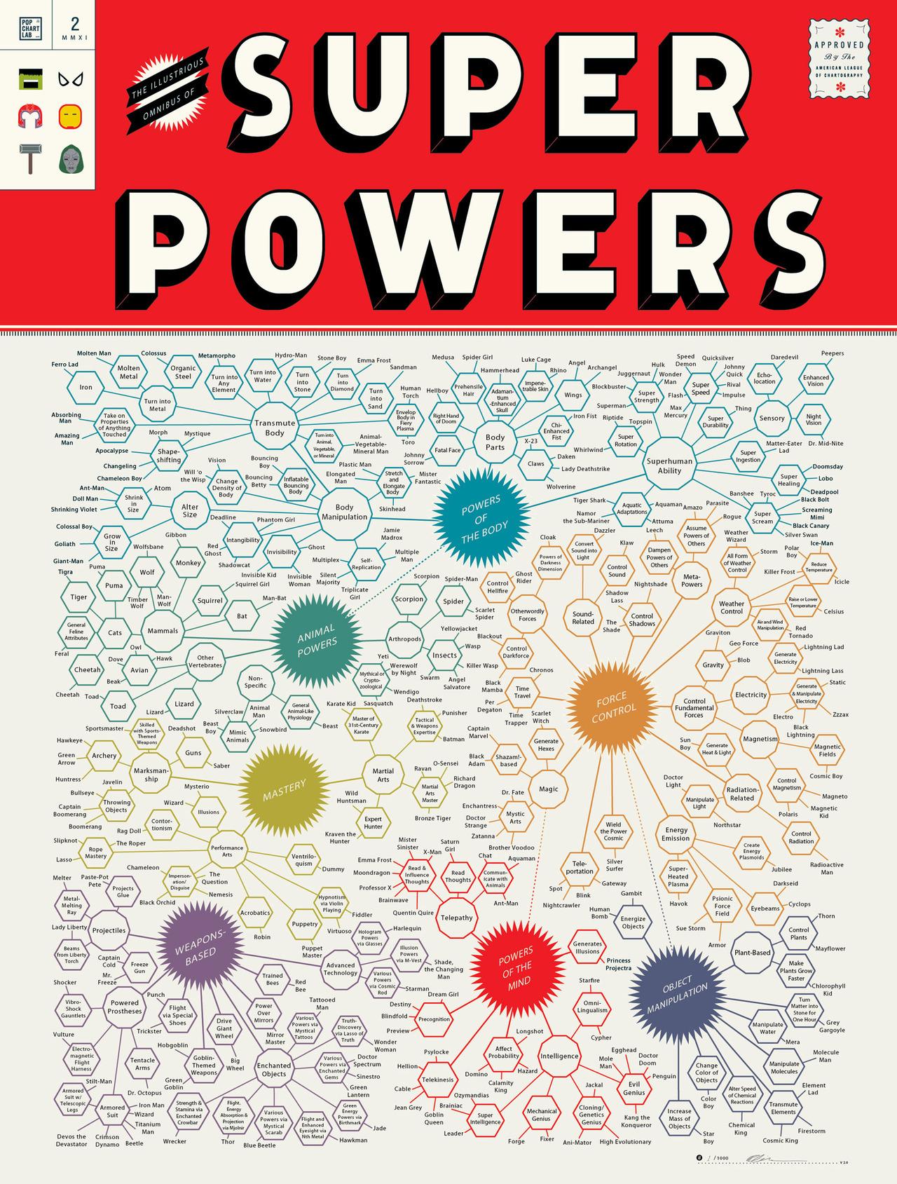 Pop Chart Lab - Illustrious Omnibus of Superpowers   BLDGWLF